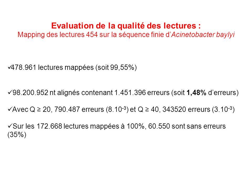 Evaluation de la qualité des lectures : Mapping des lectures 454 sur la séquence finie dAcinetobacter baylyi 478.961 lectures mappées (soit 99,55%) 98