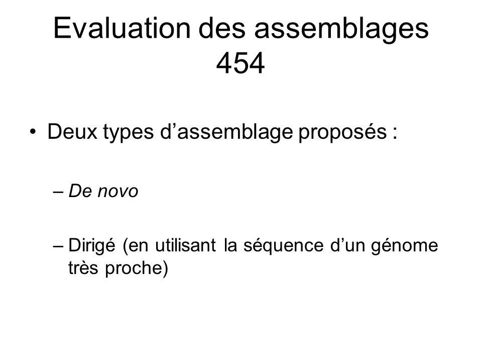 Evaluation des assemblages 454 Deux types dassemblage proposés : –De novo –Dirigé (en utilisant la séquence dun génome très proche)