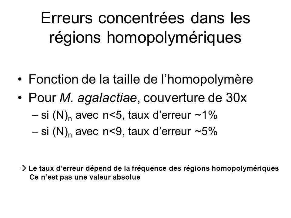 Erreurs concentrées dans les régions homopolymériques Fonction de la taille de lhomopolymère Pour M. agalactiae, couverture de 30x –si (N) n avec n<5,