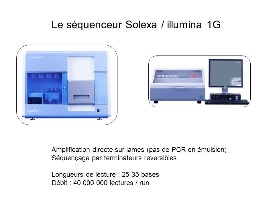 Le séquenceur Solexa / illumina 1G Amplification directe sur lames (pas de PCR en émulsion) Séquençage par terminateurs reversibles Longueurs de lectu