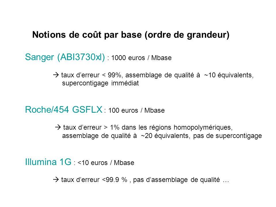 Notions de coût par base (ordre de grandeur) Sanger (ABI3730xl) : 1000 euros / Mbase taux derreur < 99%, assemblage de qualité à ~10 équivalents, supe