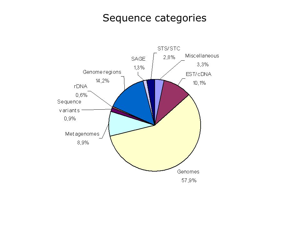 Sequence categories