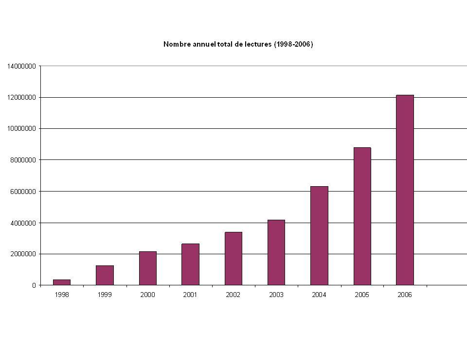 Evolution accélérée des NTSs Roche / 454 2006 : 20 Mb par run (100 bases par lecture) 2007 : 100 Mb par run (250 bases par lecture) 2008 : 1 Gb par run (500 bases par lecture) Solexa/Illumina 1G 2007 : 1 Gb par run (32 bases par lecture) 2008 : 3 Gb par run (50 bases par lecture, lectures en paires) Difficile de prévoir quelle technologie sera utilisée pour séquencer un génome dans 1-2 ans …