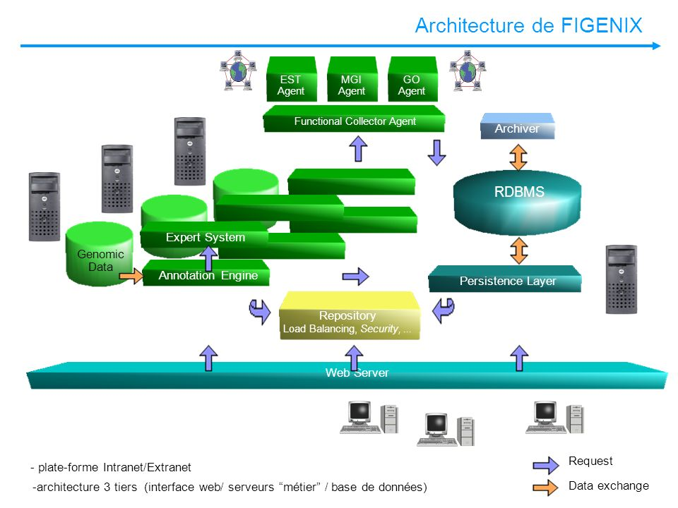 Architecture de FIGENIX RDBMS Expert System Genomic Data Annotation Engine Web Server Persistence Layer Repository Load Balancing, Security,... Archiv