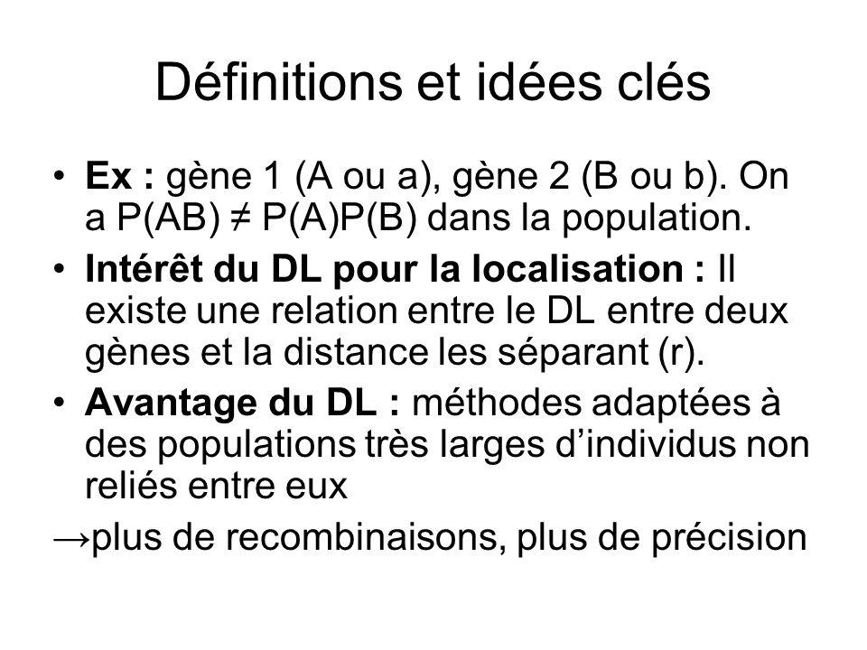 Définitions et idées clés Ex : gène 1 (A ou a), gène 2 (B ou b). On a P(AB) P(A)P(B) dans la population. Intérêt du DL pour la localisation : Il exist