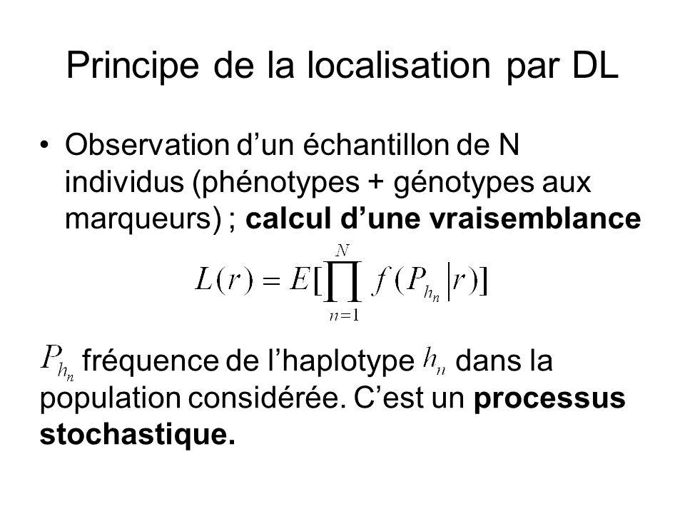 Principe de la localisation par DL Observation dun échantillon de N individus (phénotypes + génotypes aux marqueurs) ; calcul dune vraisemblance fréqu