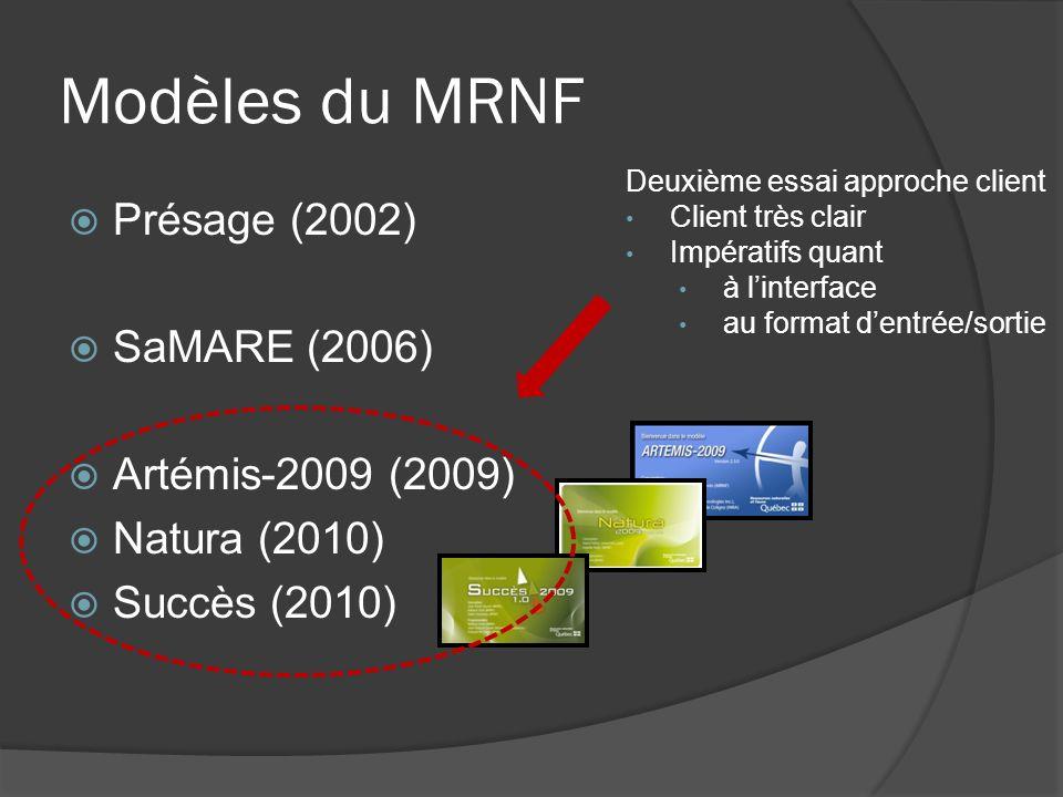 Modèles du MRNF Présage (2002) SaMARE (2006) Artémis-2009 (2009) Natura (2010) Succès (2010) Deuxième essai approche client Client très clair Impératifs quant à linterface au format dentrée/sortie