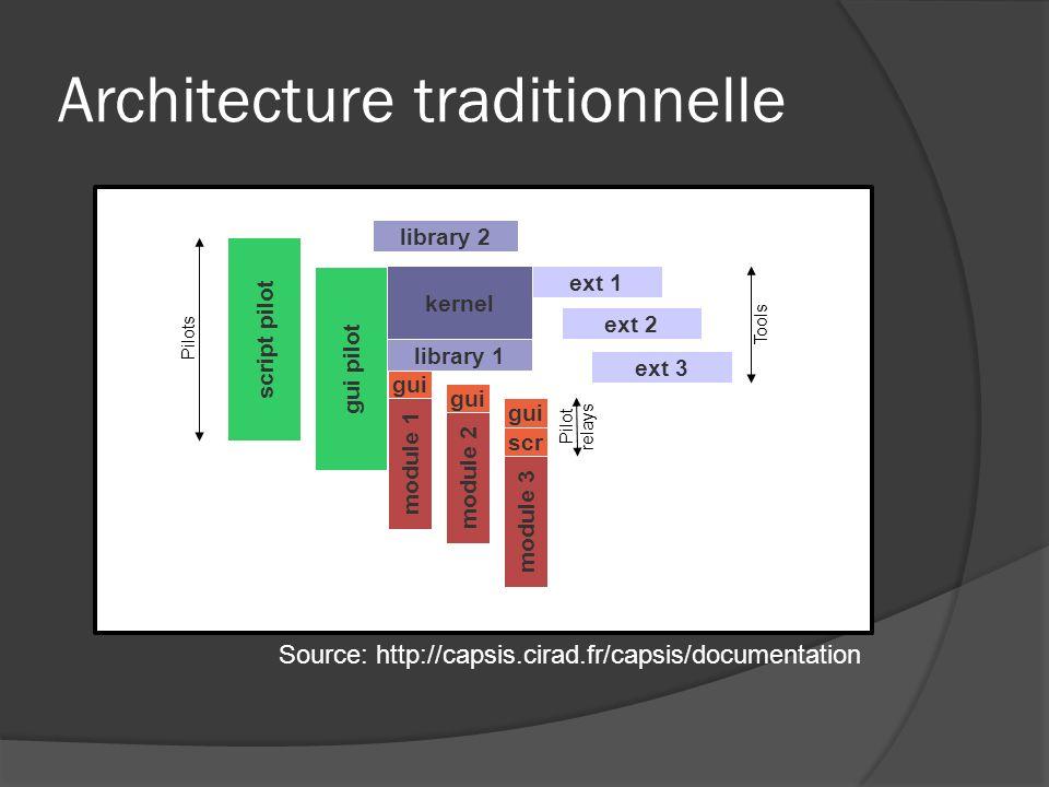 Architecture traditionnelle script pilot gui pilot kernel Library 1 library 2 module 1 gui library 1 scr module 2 gui module 3 gui ext 2 ext 3 ext 1 Tools Pilots Pilot relays Source: http://capsis.cirad.fr/capsis/documentation