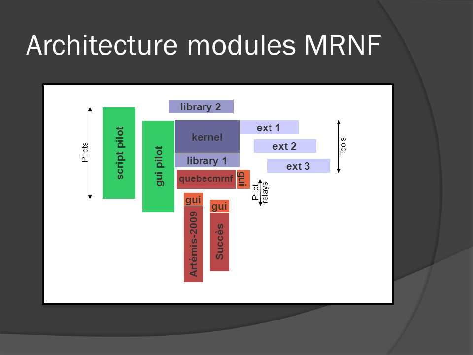 Architecture modules MRNF script pilot gui pilot kernel Library 1 library 2 Artémis-2009 gui library 1 Succès gui ext 2 ext 3 ext 1 Tools Pilots Pilot relays quebecmrnf gui