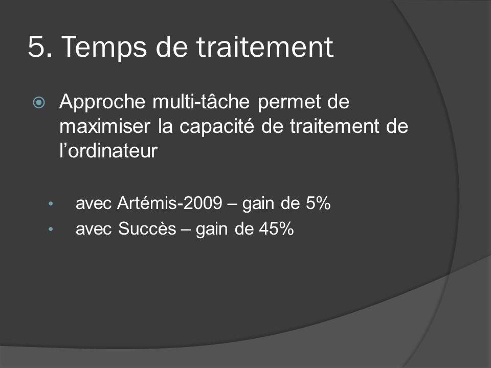 5. Temps de traitement Approche multi-tâche permet de maximiser la capacité de traitement de lordinateur avec Artémis-2009 – gain de 5% avec Succès –