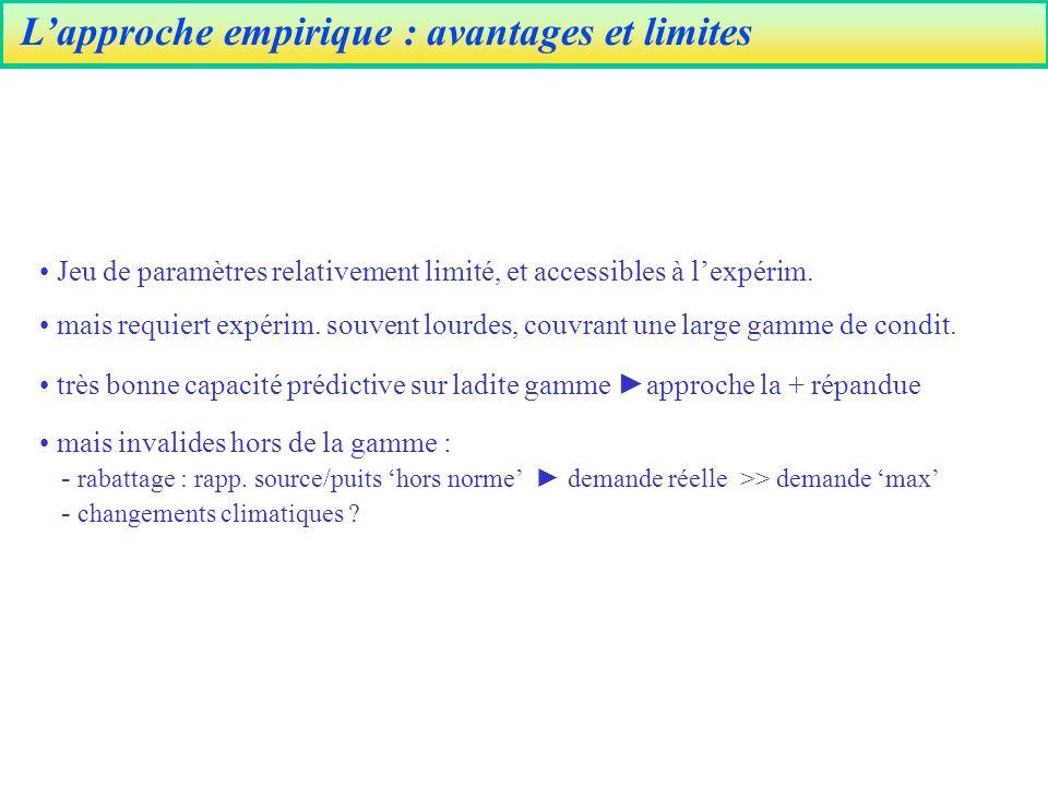Lapproche empirique : avantages et limites Jeu de paramètres relativement limité, et accessibles à lexpérim.