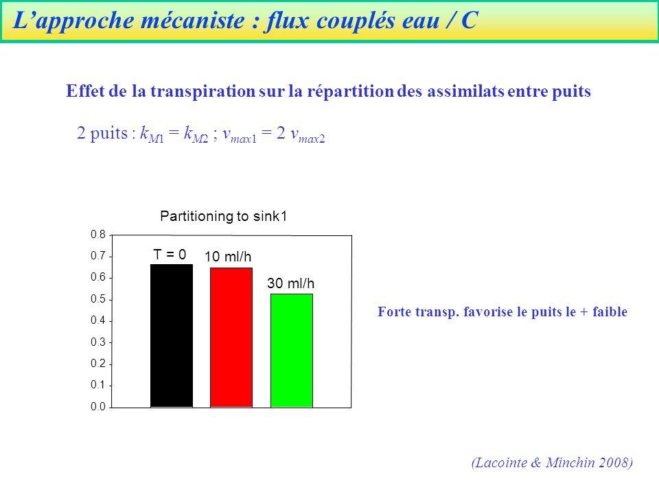 Lapproche mécaniste : flux couplés eau / C Effet de la transpiration sur la répartition des assimilats entre puits (Lacointe & Minchin 2008) Partitioning to sink1 0.0 0.1 0.2 0.3 0.4 0.5 0.6 0.7 0.8 T = 0 30 ml/h 10 ml/h 2 puits : k M1 = k M2 ; v max1 = 2 v max2 Forte transp.