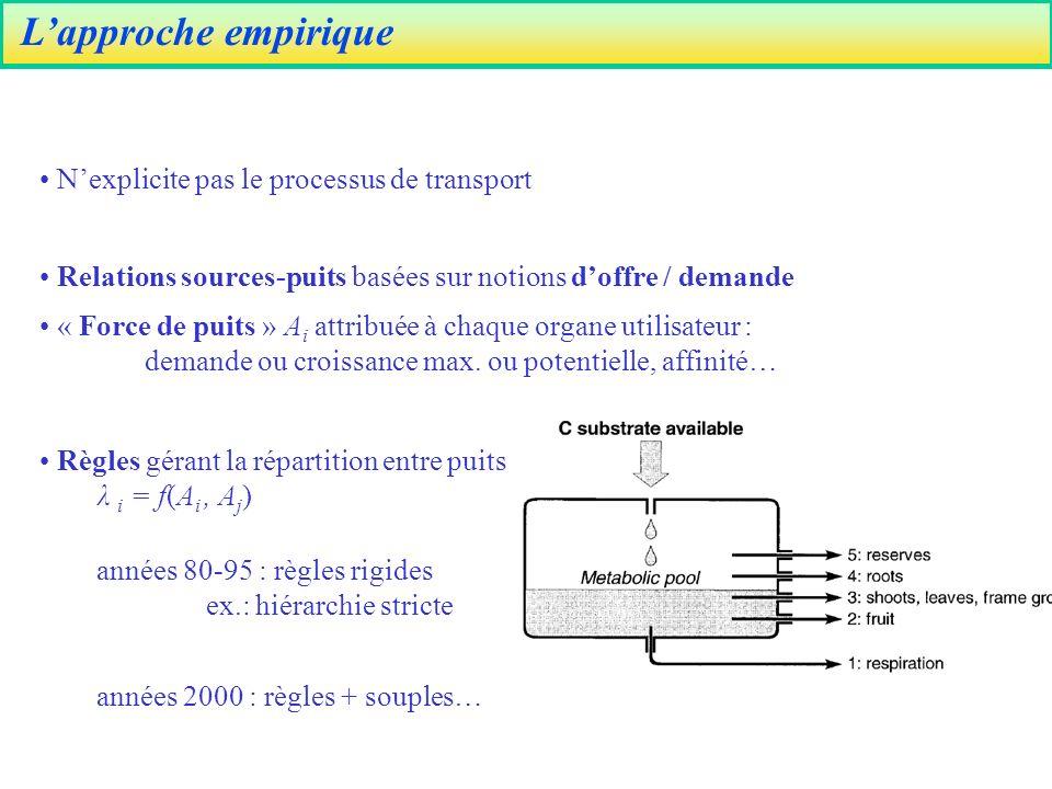 Lapproche empirique Relations sources-puits basées sur notions doffre / demande « Force de puits » A i attribuée à chaque organe utilisateur : demande ou croissance max.