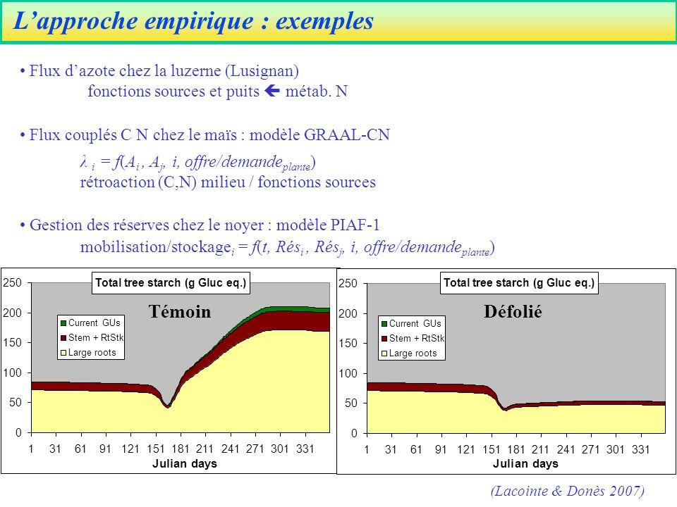 Lapproche empirique : exemples Flux dazote chez la luzerne (Lusignan) fonctions sources et puits métab.