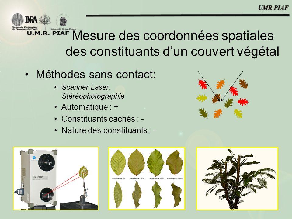 Méthodes sans contact : Définir les potentialités -Parties masquées: -Définir les limites dutilisation: -Densité de la plante -Utilisation de scanner CT (rayons X): Dutilleul et al.