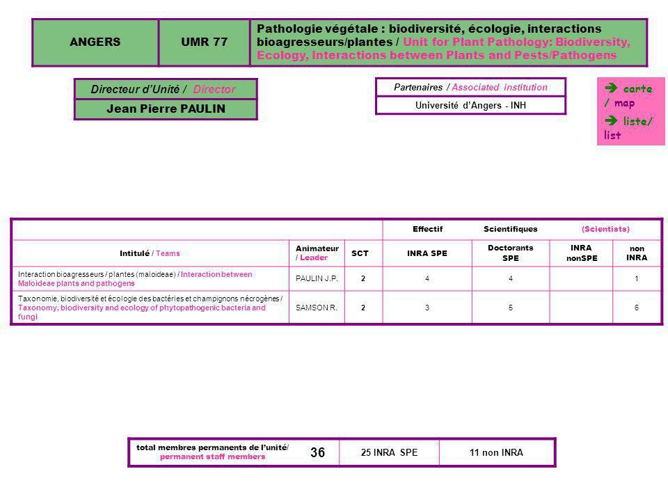 TOULOUSEUMR 1089Xénobiotiques / Xenobiotics Directeur dUnité / Director Jacques TULLIEZ EffectifScientifiques(Scientists) Intitulé / Teams Animateur / Leader SCTINRA SPE Doctorants SPE Post-Doctorants non SPE INRA nonSPEnon INRA Xénobiotiques / XenobioticsTULLIEZ J.321 Métabolisme :substances naturelles, additifs, contaminants / Metabolism : natural products, additives, polluants CRAVEDI J.P.4 Physiologie, Métabolisme, Signatures biologiques / Physiology, Metabolism PARIS A.2 Alimentation et cancérogénèse intestinale / Alimentation and intestine cancerogenesis CORPET D.3 Département associé / Associated Department Nutrition, alimentation et sécurité alimentaire Partenaire / Associated institution Université de Toulouse total membres permanents de lunité 34 permanent staff member 2 INRA SPE32 INRA non SPE 1089 carte / map liste/ list