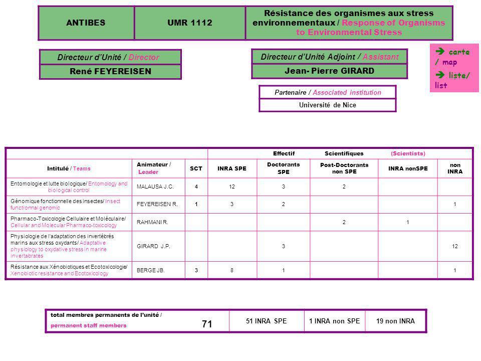 ANTIBESUR 1064 Interactions Plantes-Microorganismes et Santé Végétale / Plant-Microorganism Interactions and Plant Health Directeur dUnité / Director PIERRE ABAD EffectifScientifiques(Scientists) Intitulé / Teams Animateur / Leader SCTINRA SPEDoctorants SPE Post- Doctorants non SPE non INRA Botanique / BotanyDUCATILLION C.21 Interactions plantes / champignons/ Plant- fungus interactions PONCHET M.174 Interactions plantes/nématodes / Plant-nematodes interactions ABAD P.16541 Pathologie appliquée/ Plant pathology POUPET A.45 Partenaire / Associated institution Université de Nice total membres permanents de lunité 58 permanent staff members 57 INRA SPE1 non INRA 1064 liste/ list carte / map
