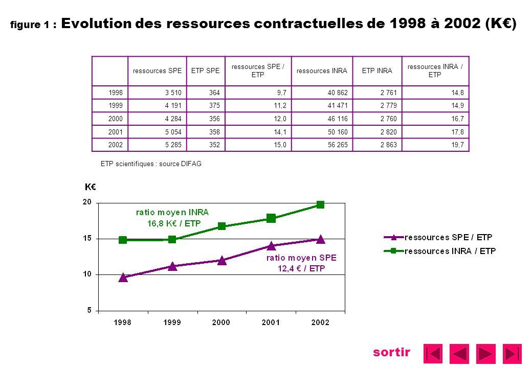 sortir figure 1 : Evolution des ressources contractuelles de 1998 à 2002 (K) ressources SPEETP SPE ressources SPE / ETP ressources INRAETP INRA ressources INRA / ETP 19983 5103649,740 8622 76114,8 19994 19137511,241 4712 77914,9 20004 28435612,046 1162 76016,7 20015 05435814,150 1602 82017,8 20025 28535215,056 2652 86319,7 ETP scientifiques : source DIFAG