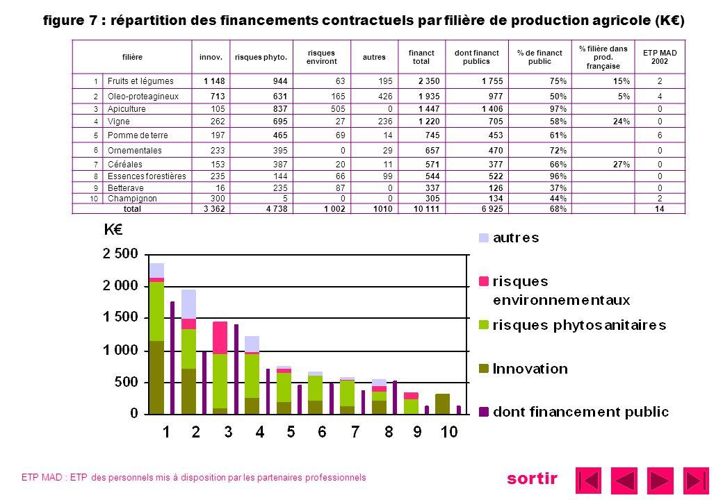 sortir figure 7 : répartition des financements contractuels par filière de production agricole (K) filièreinnov.risques phyto.