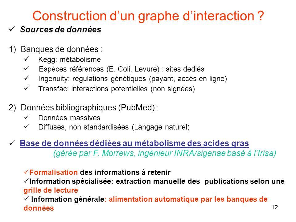12 Construction dun graphe dinteraction ? Sources de données 1) Banques de données : Kegg: métabolisme Espèces références (E. Coli, Levure) : sites de