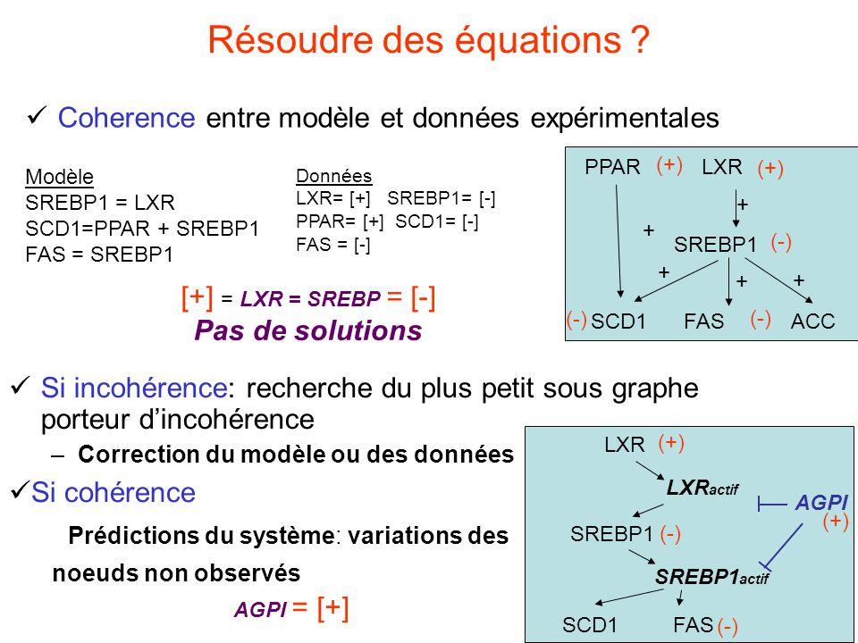 14 Résoudre des équations .