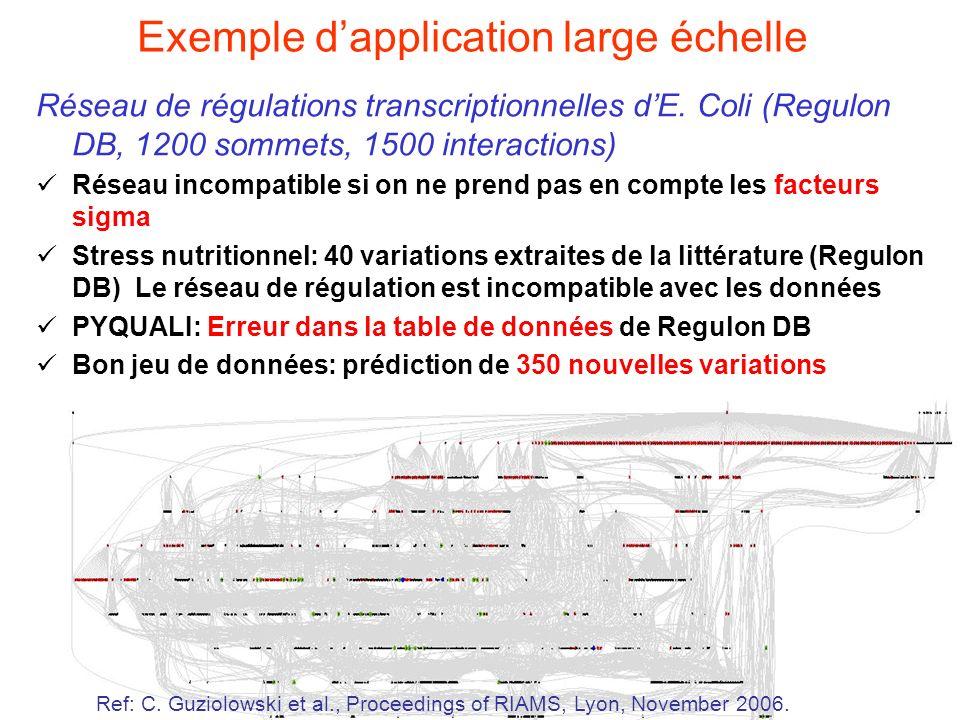17 Exemple dapplication large échelle Réseau de régulations transcriptionnelles dE. Coli (Regulon DB, 1200 sommets, 1500 interactions) Réseau incompat