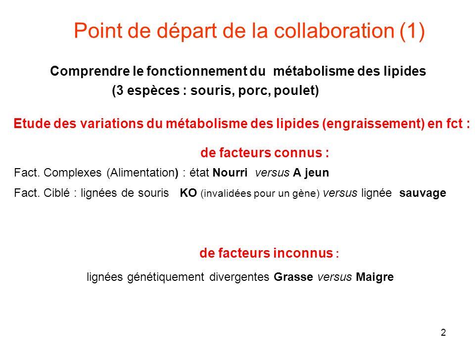 2 Fact.Complexes (Alimentation) : état Nourri versus A jeun Fact.