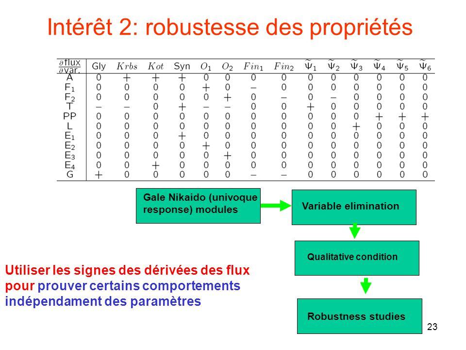 23 Intérêt 2: robustesse des propriétés Utiliser les signes des dérivées des flux pour prouver certains comportements indépendament des paramètres Gale Nikaido (univoque response) modules Variable elimination Qualitative condition Robustness studies