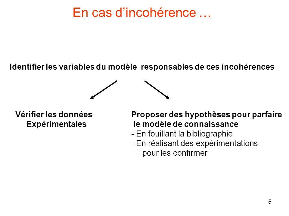 5 En cas dincohérence … Identifier les variables du modèle responsables de ces incohérences Vérifier les données Expérimentales Proposer des hypothèses pour parfaire le modèle de connaissance - En fouillant la bibliographie - En réalisant des expérimentations pour les confirmer