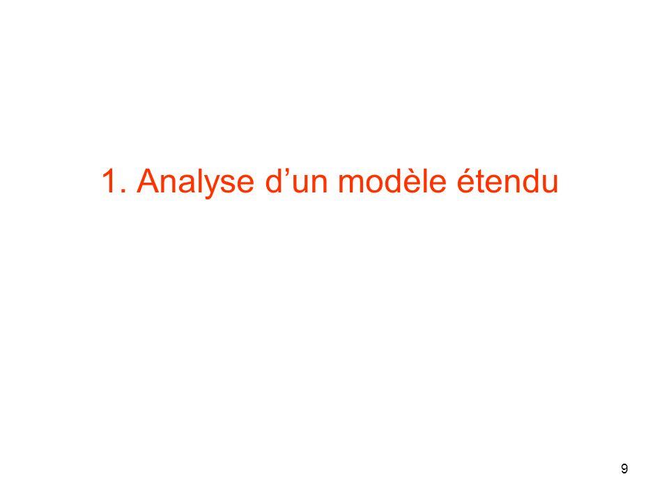 10 Problématique du biologiste Identifier les incohérences entre modèle et données expé.