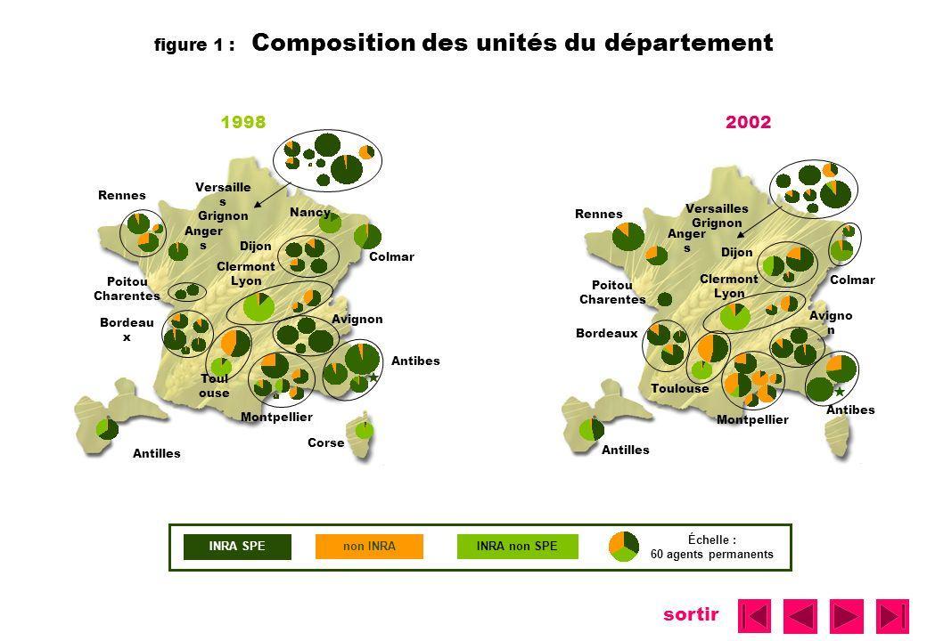 sortir Échelle : 60 agents permanents INRA SPE non INRAINRA non SPE figure 1 : Composition des unités du département Rennes Anger s Colmar Dijon Poito