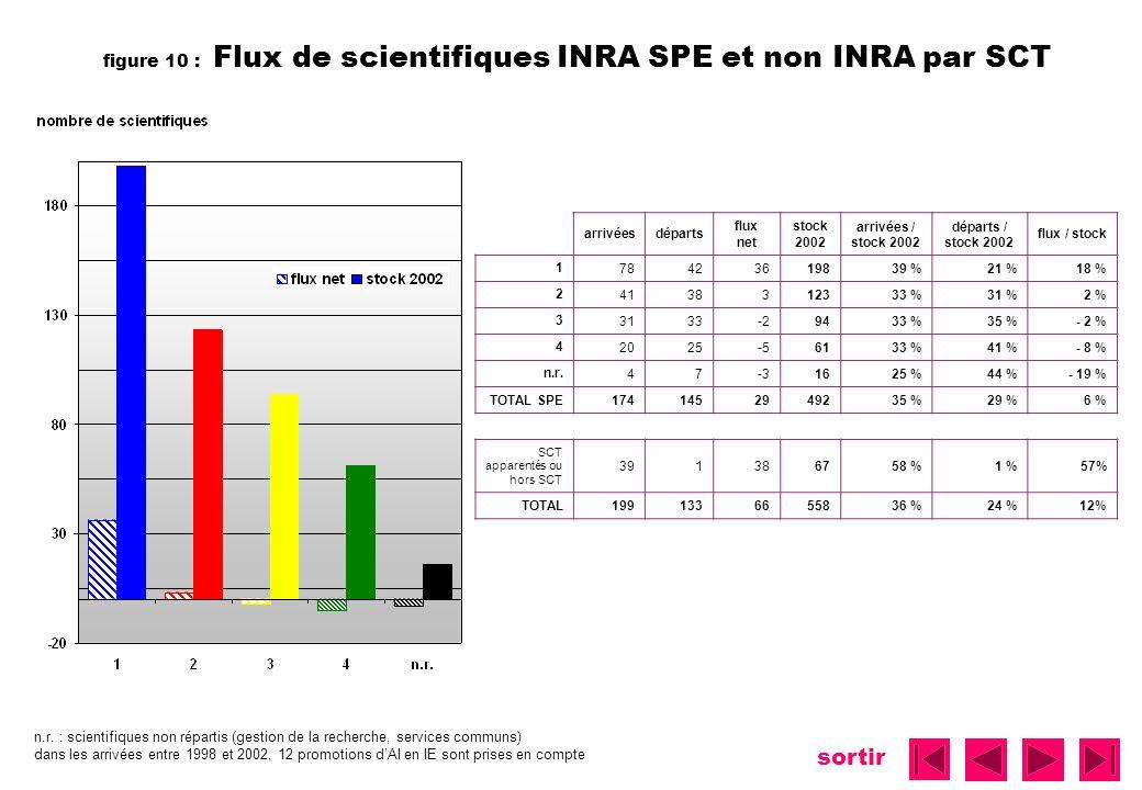 sortir figure 10 : Flux de scientifiques INRA SPE et non INRA par SCT arrivéesdéparts flux net stock 2002 arrivées / stock 2002 départs / stock 2002 f