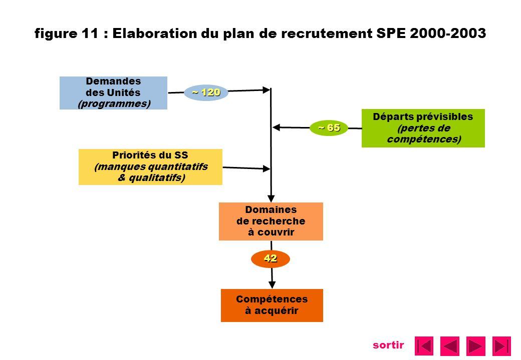 sortir figure 11 : Elaboration du plan de recrutement SPE 2000-2003 Demandes des Unités (programmes) Départs prévisibles (pertes de compétences) Prior