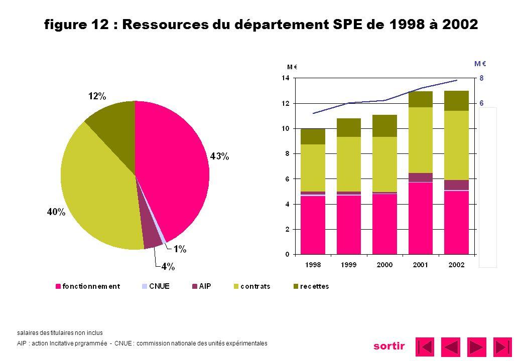 sortir figure 12 : Ressources du département SPE de 1998 à 2002 salaires des titulaires non inclus AIP : action Incitative prgrammée - CNUE : commissi