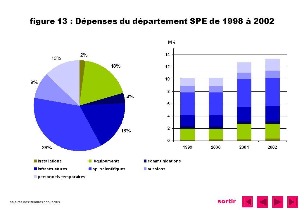 sortir figure 13 : Dépenses du département SPE de 1998 à 2002 salaires des titulaires non inclus