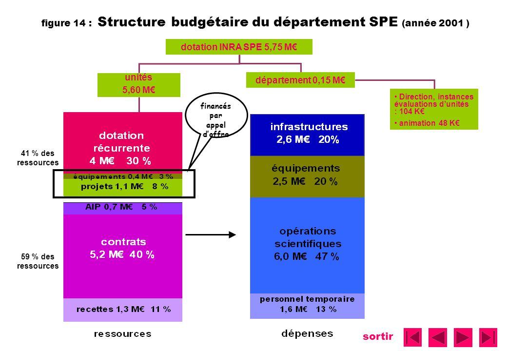 sortir figure 14 : Structure budgétaire du département SPE (année 2001 ) Direction, instances évaluations dunités : 104 K animation 48 K dotation INRA