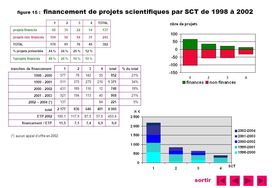 sortir figure 15 : financement de projets scientifiques par SCT de 1998 à 2002 1234TOTAL projets financés66352214137 projets non financés104565431245
