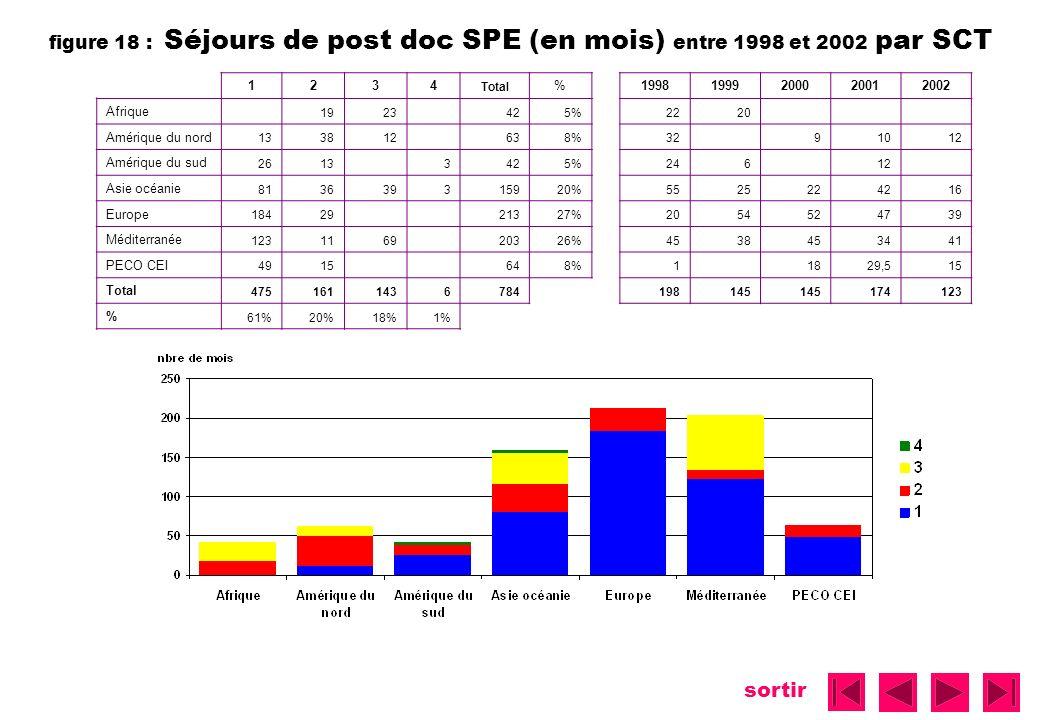 sortir figure 18 : Séjours de post doc SPE (en mois) entre 1998 et 2002 par SCT 1234 Total %19981999200020012002 Afrique 1923 425%2220 Amérique du nor
