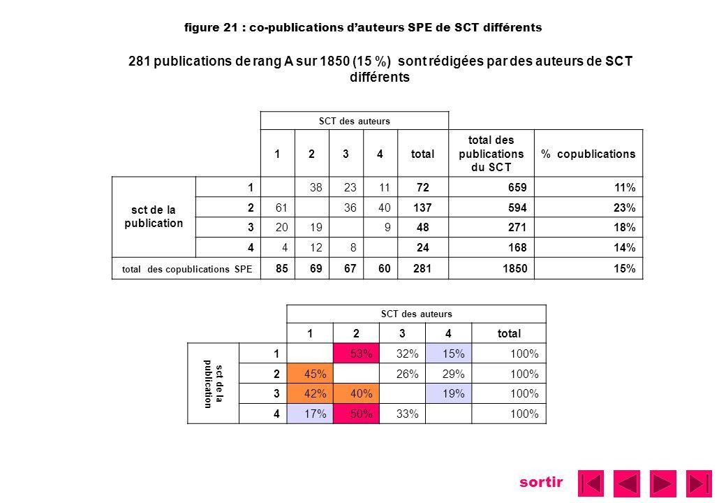sortir figure 21 : co-publications dauteurs SPE de SCT différents 281 publications de rang A sur 1850 (15 %) sont rédigées par des auteurs de SCT diff