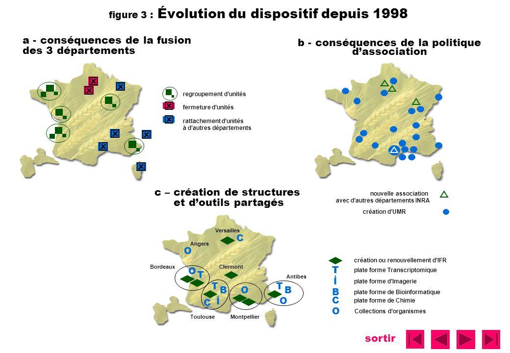 sortir figure 4 : Pôles de compétences en 2002 Versailles Grignon Rennes Angers Dijon Poitou Charentes Bordeaux Clermont Lyon Avignon Montpellier Antilles Toulouse Colmar Antibes Échelle : 30 scientifiques INRA et non INRA SPE SCT 1 SCT 2 SCT 3 SCT 4