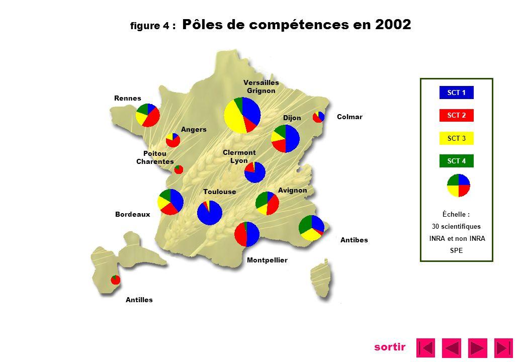 sortir figure 4 : Pôles de compétences en 2002 Versailles Grignon Rennes Angers Dijon Poitou Charentes Bordeaux Clermont Lyon Avignon Montpellier Anti