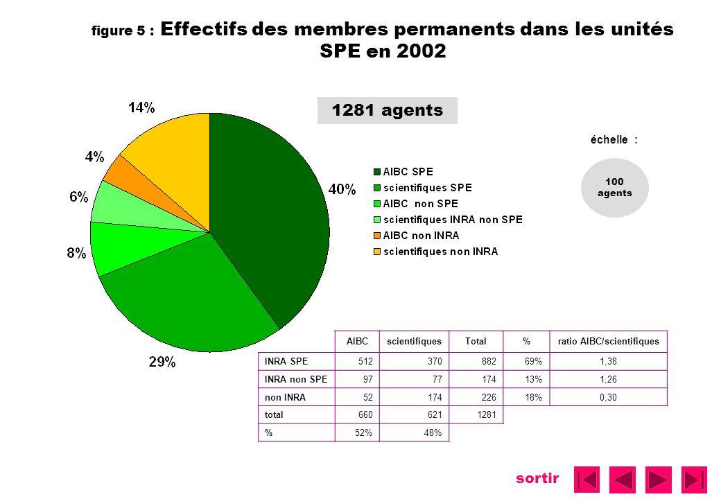 sortir figure 5 : Effectifs des membres permanents dans les unités SPE en 2002 1281 agents AIBCscientifiquesTotal%ratio AIBC/scientifiques INRA SPE512