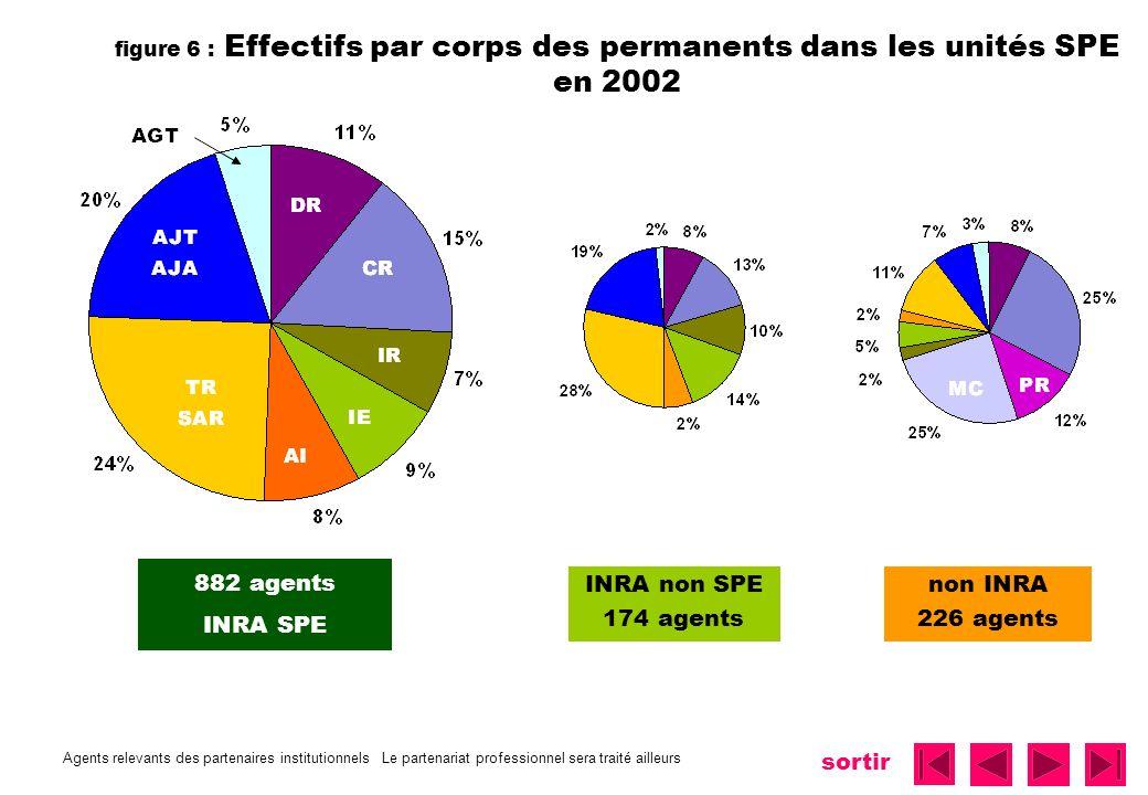 sortir figure 6 : Effectifs par corps des permanents dans les unités SPE en 2002 882 agents INRA SPE Agents relevants des partenaires institutionnels