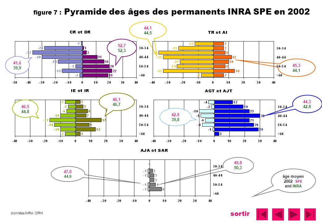 sortir figure 7 : Pyramide des âges des permanents INRA SPE en 2002 45,3 44,1 52,7 52,3 41,6 39,9 42,0 39,8 44,3 42,8 49,8 50,3 47,0 44,9 âge moyen 20