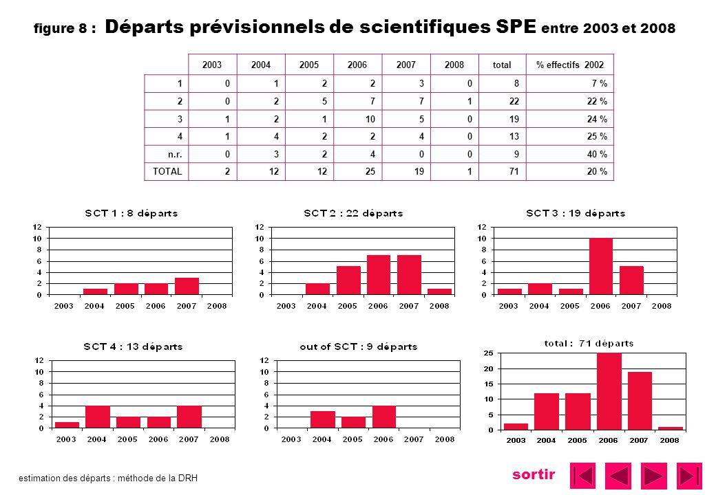 sortir figure 8 : Départs prévisionnels de scientifiques SPE entre 2003 et 2008 200320042005200620072008total% effectifs 2002 101223087 % 20257712222