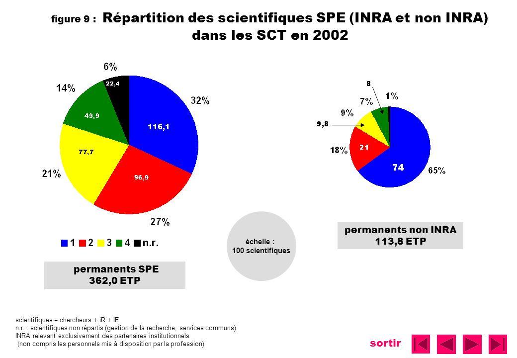 sortir figure 9 : Répartition des scientifiques SPE (INRA et non INRA) dans les SCT en 2002 permanents SPE 362,0 ETP permanents non INRA 113,8 ETP sci