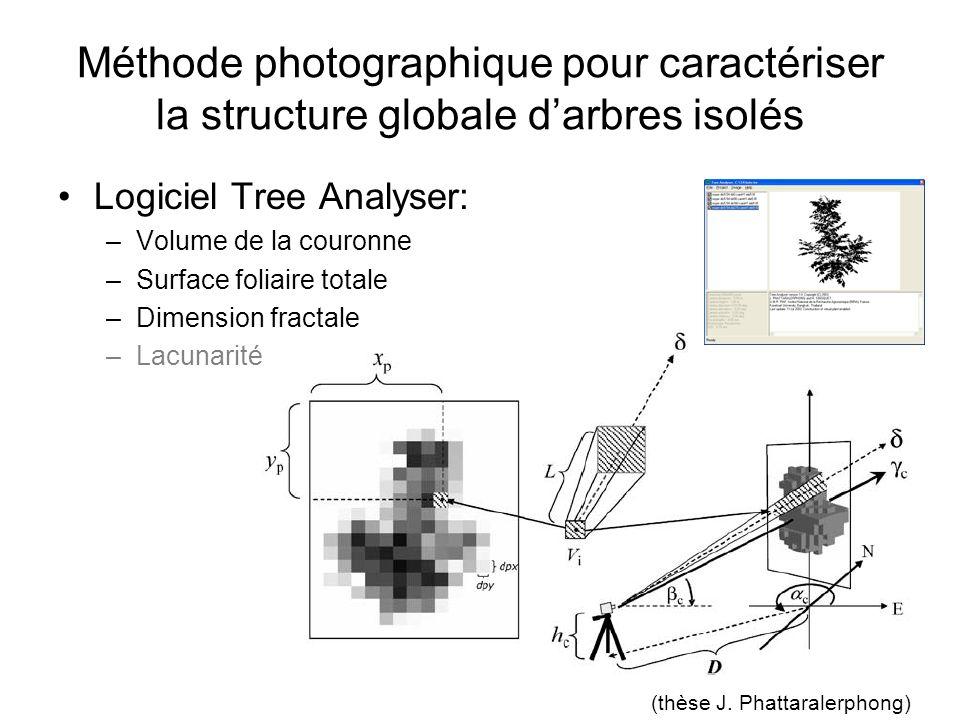 Méthode photographique pour caractériser la structure globale darbres isolés Logiciel Tree Analyser: –Volume de la couronne –Surface foliaire totale –