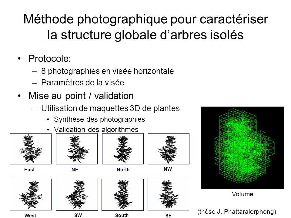 EastNENorth NW West SWSouth SE Volume (thèse J. Phattaralerphong) Protocole: –8 photographies en visée horizontale –Paramètres de la visée Mise au poi