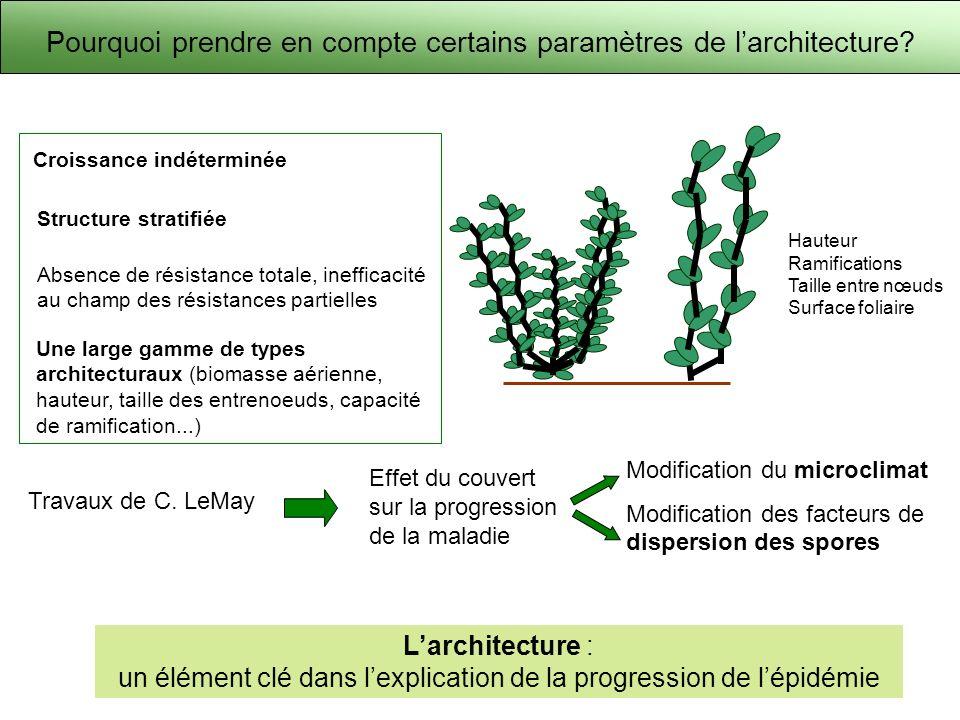Pourquoi prendre en compte certains paramètres de larchitecture? Modification du microclimat Modification des facteurs de dispersion des spores Travau