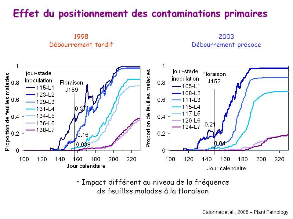 1998 Débourrement tardif 2003 Débourrement précoce Impact différent au niveau de la fréquence de feuilles malades à la floraison Effet du positionnement des contaminations primaires Calonnec et al., 2008 – Plant Pathology